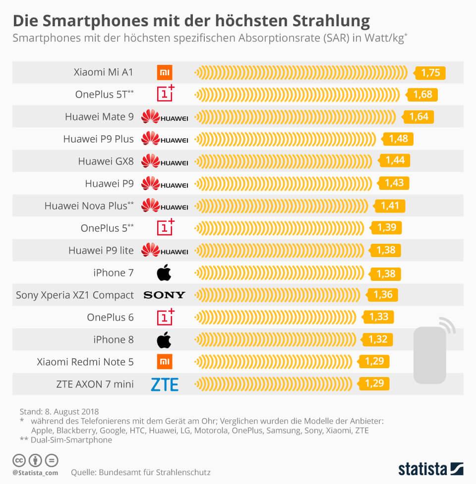 smartphones-hoechste-strahlung-2018