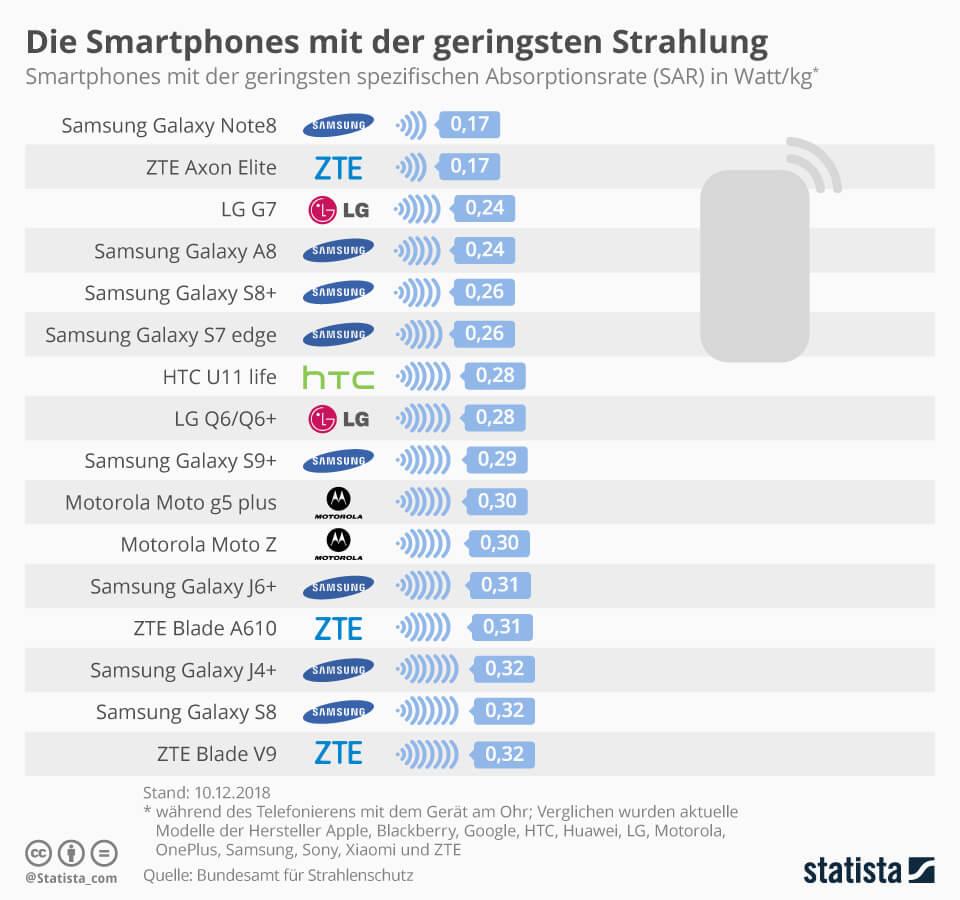 strahlungsaermste-smartphones
